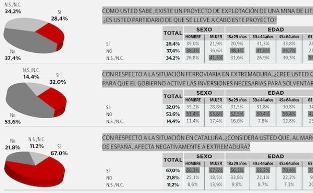 La mayoría cree que las movilizaciones por la mejora del tren no han dado  resultado a0639ec00c2